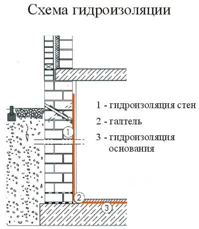 Усиление конструкций и гидроизоляция конструкций,усиление ко.